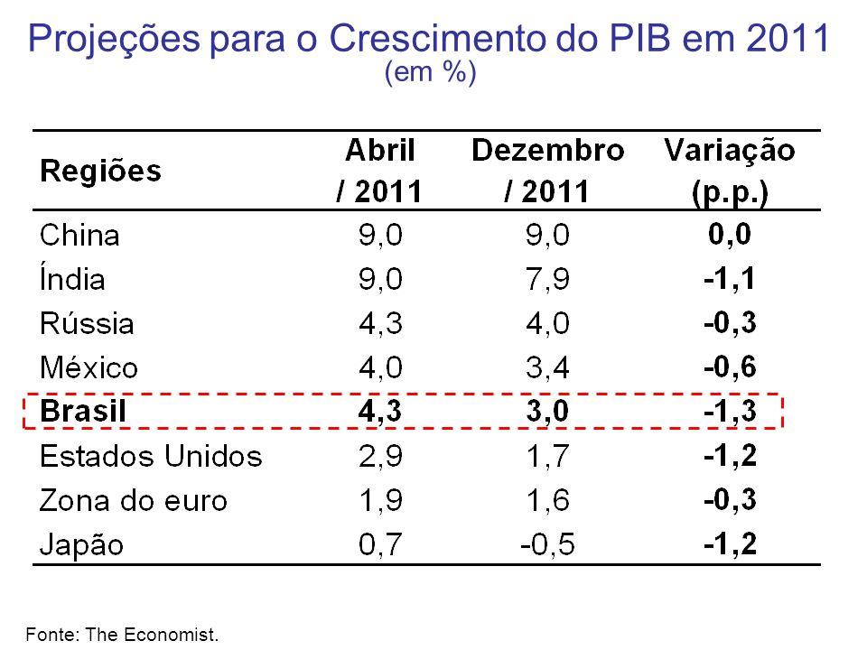 Projeções para o Crescimento do PIB em 2011 (em %)