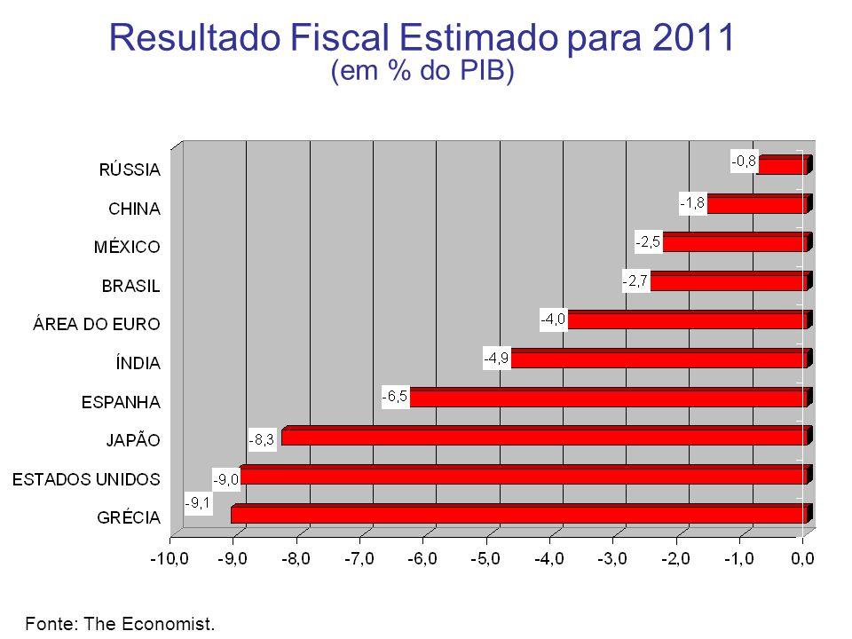 Resultado Fiscal Estimado para 2011 (em % do PIB)