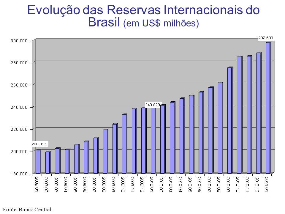 Evolução das Reservas Internacionais do Brasil (em US$ milhões)