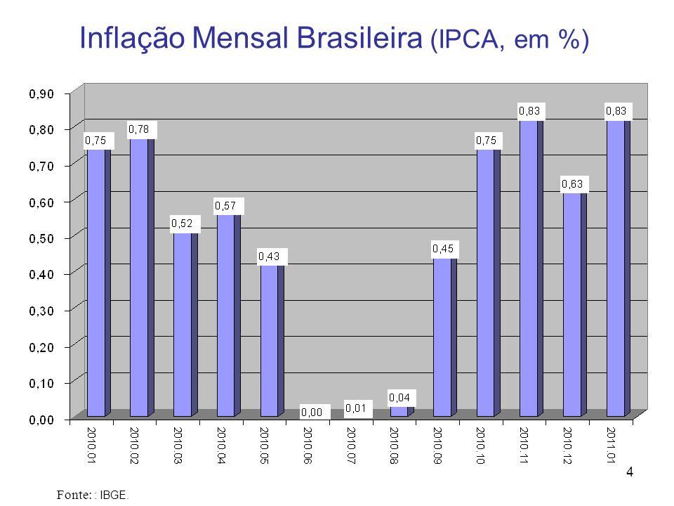 Inflação Mensal Brasileira (IPCA, em %)