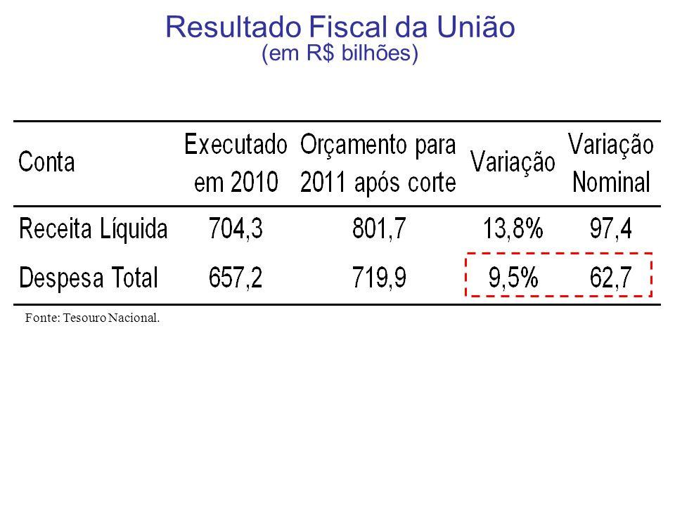 Resultado Fiscal da União (em R$ bilhões)