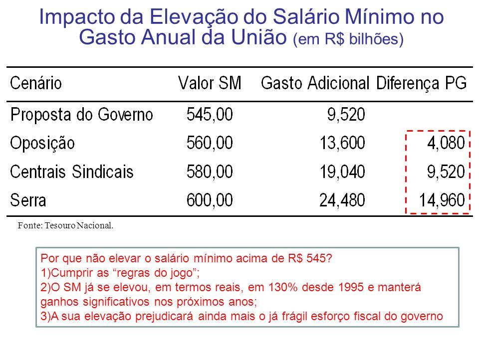 Impacto da Elevação do Salário Mínimo no Gasto Anual da União (em R$ bilhões)
