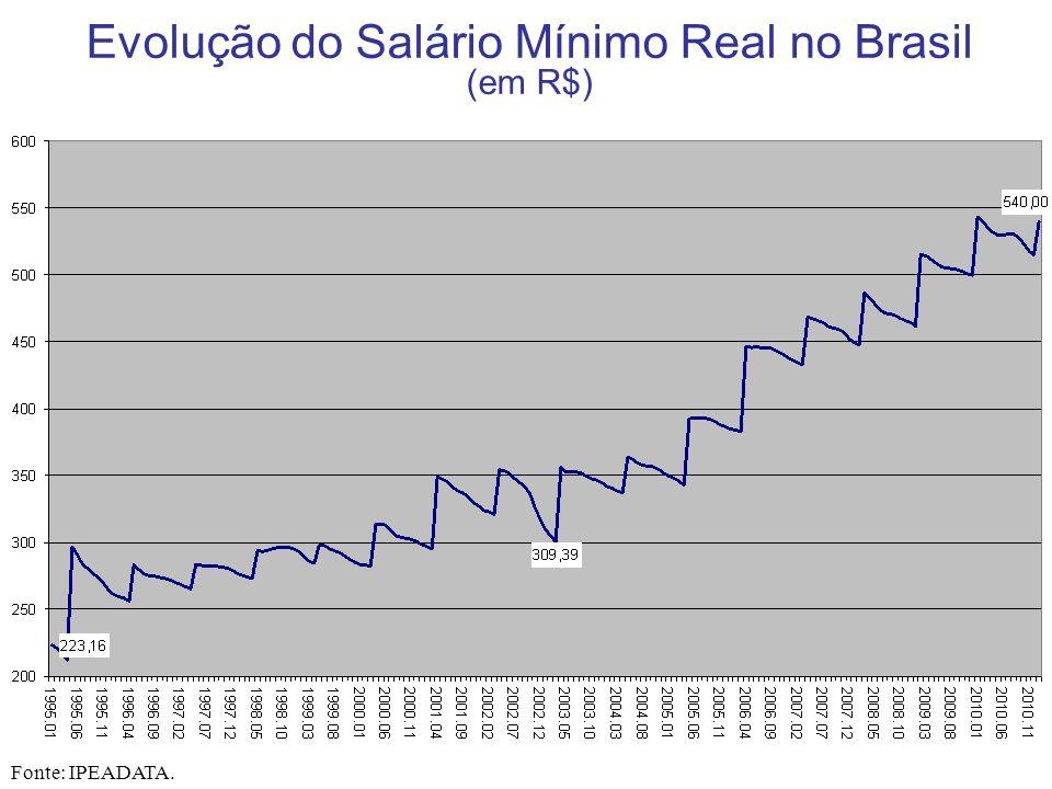 Evolução do Salário Mínimo Real no Brasil (em R$)