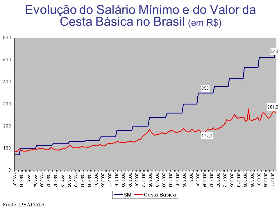 Evolução do Salário Mínimo e do Valor da Cesta Básica no Brasil (em R$)