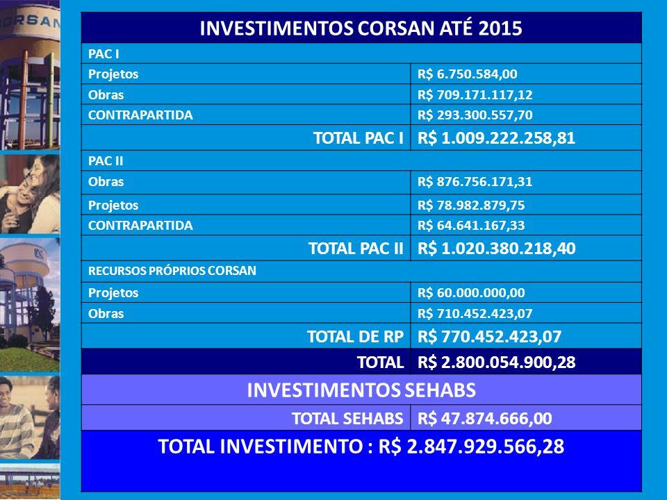 INVESTIMENTOS CORSAN ATÉ 2015 TOTAL INVESTIMENTO : R$ 2.847.929.566,28