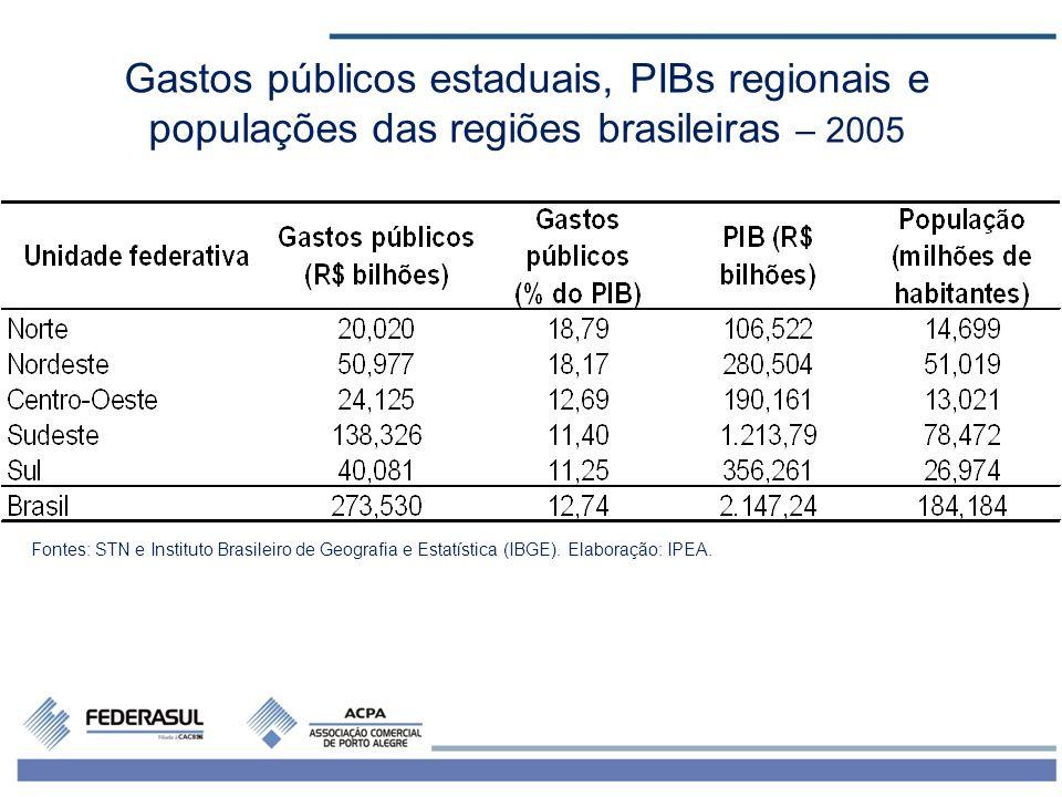 Gastos públicos estaduais, PIBs regionais e populações das regiões brasileiras – 2005