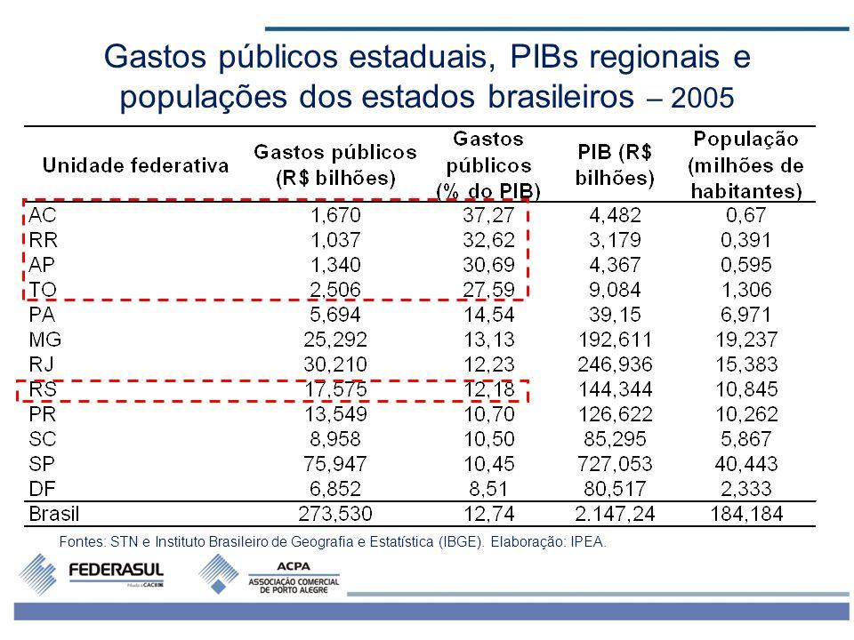 Gastos públicos estaduais, PIBs regionais e
