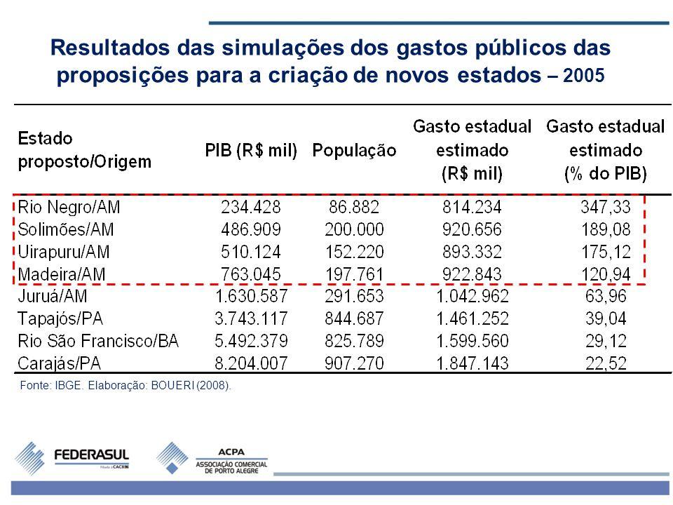 Resultados das simulações dos gastos públicos das proposições para a criação de novos estados – 2005
