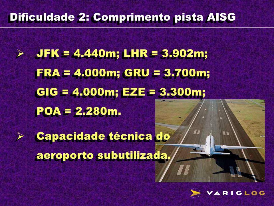 Dificuldade 2: Comprimento pista AISG