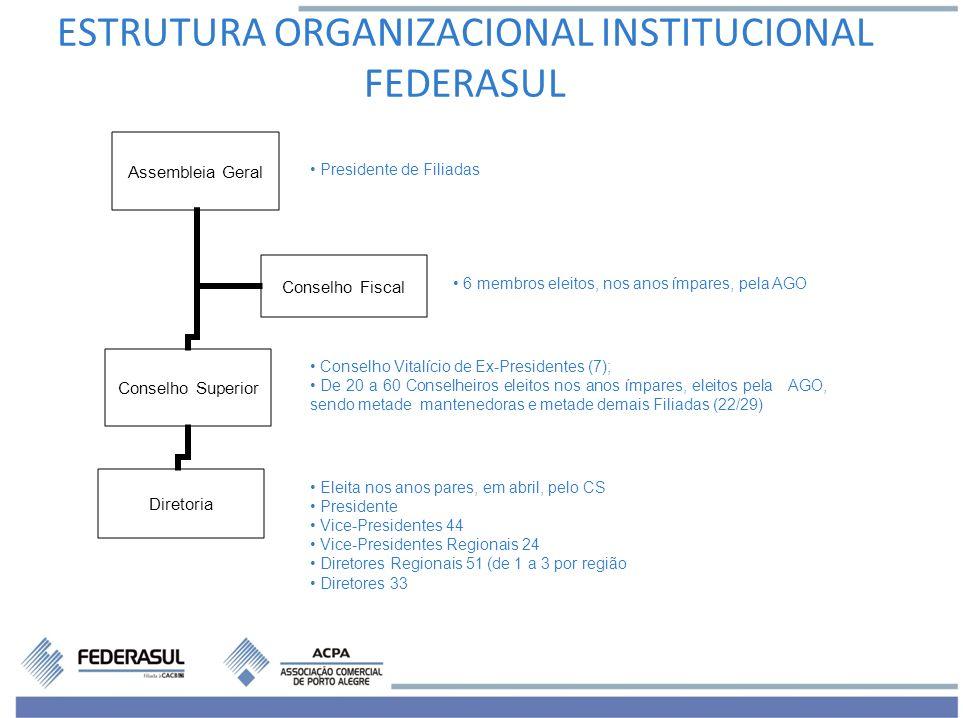 ESTRUTURA ORGANIZACIONAL INSTITUCIONAL FEDERASUL
