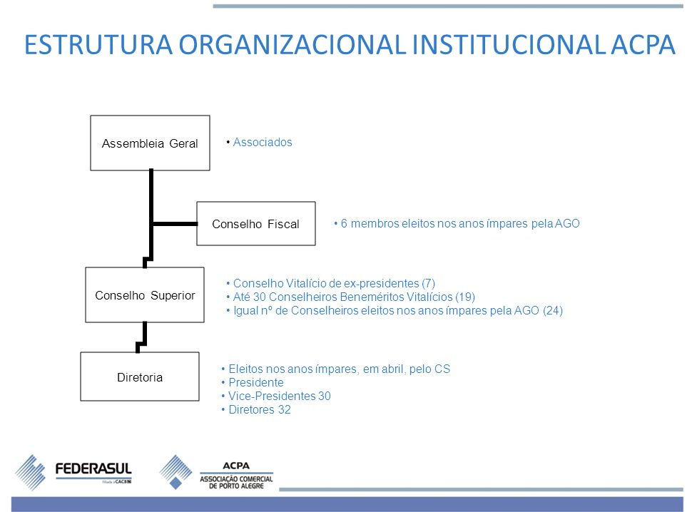 ESTRUTURA ORGANIZACIONAL INSTITUCIONAL ACPA