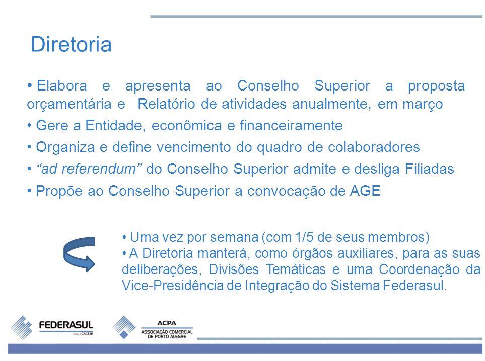 DiretoriaElabora e apresenta ao Conselho Superior a proposta orçamentária e Relatório de atividades anualmente, em março.