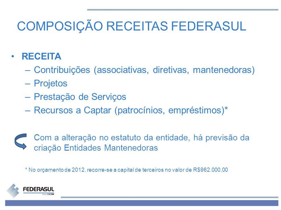 COMPOSIÇÃO RECEITAS FEDERASUL