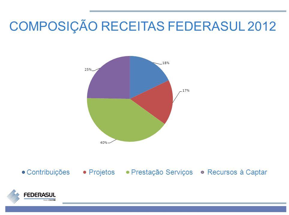 COMPOSIÇÃO RECEITAS FEDERASUL 2012