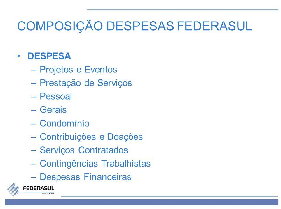 COMPOSIÇÃO DESPESAS FEDERASUL