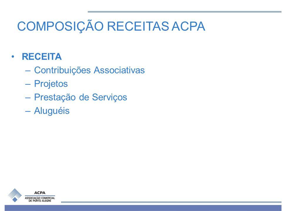 COMPOSIÇÃO RECEITAS ACPA