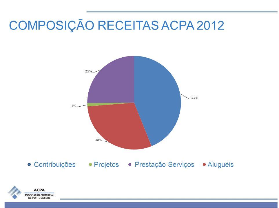 COMPOSIÇÃO RECEITAS ACPA 2012
