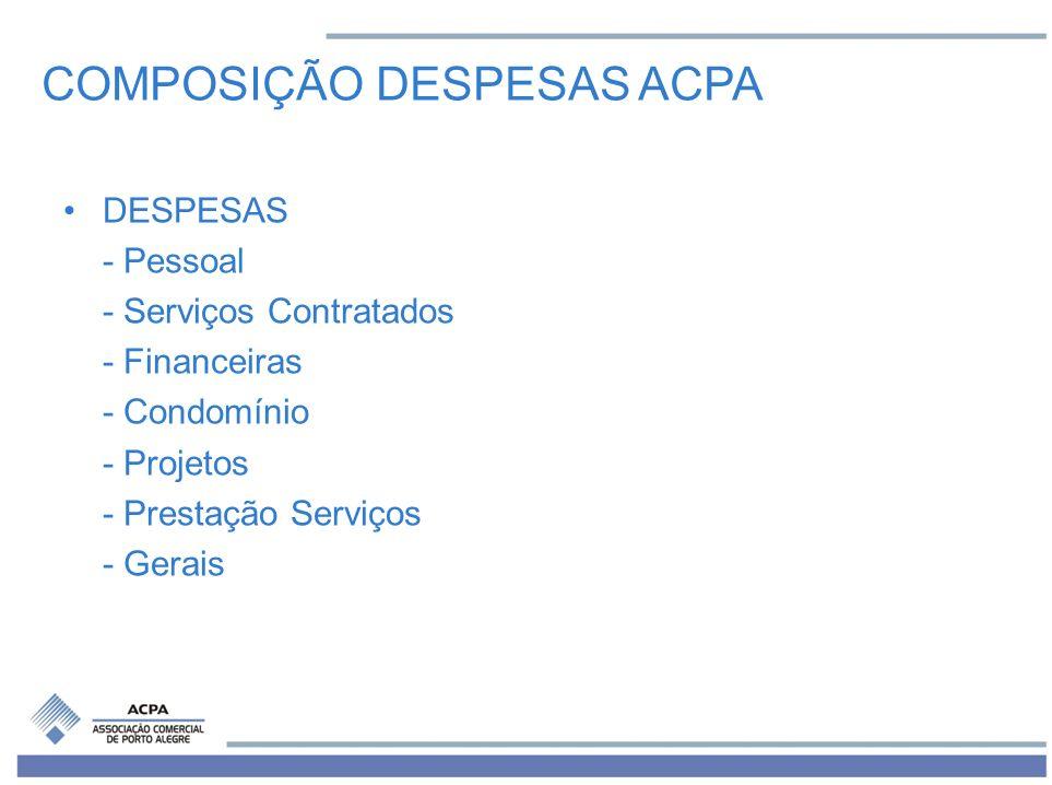 COMPOSIÇÃO DESPESAS ACPA