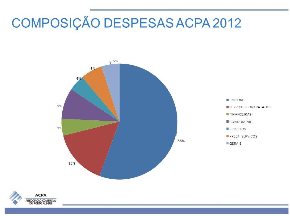 COMPOSIÇÃO DESPESAS ACPA 2012