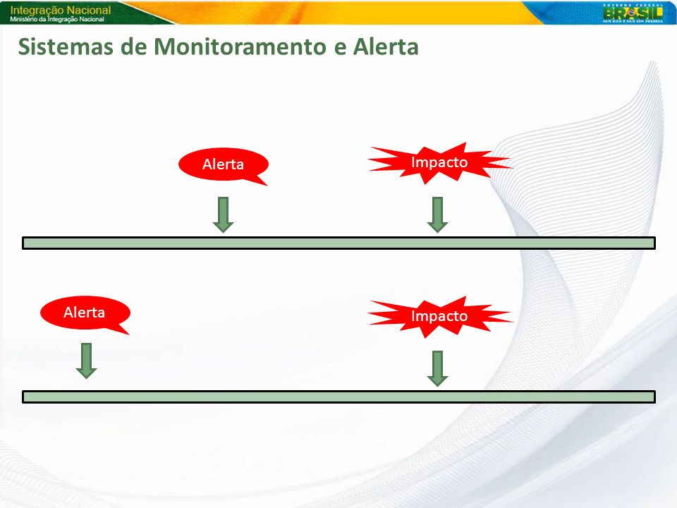 Sistemas de Monitoramento e Alerta
