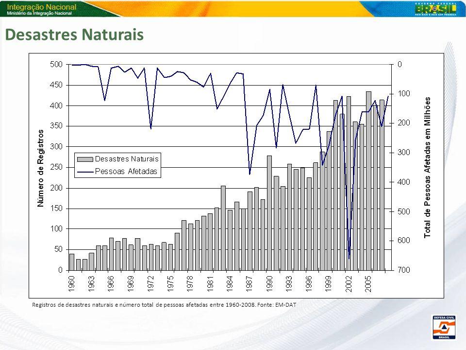 Desastres Naturais Registros de desastres naturais e número total de pessoas afetadas entre 1960-2008.