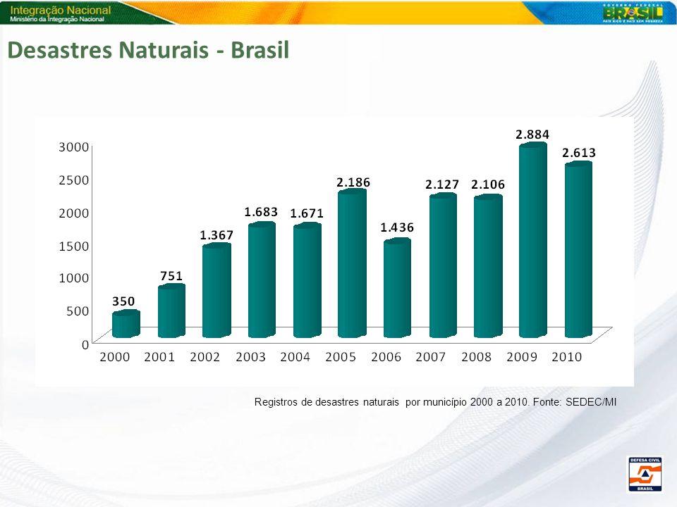 Desastres Naturais - Brasil
