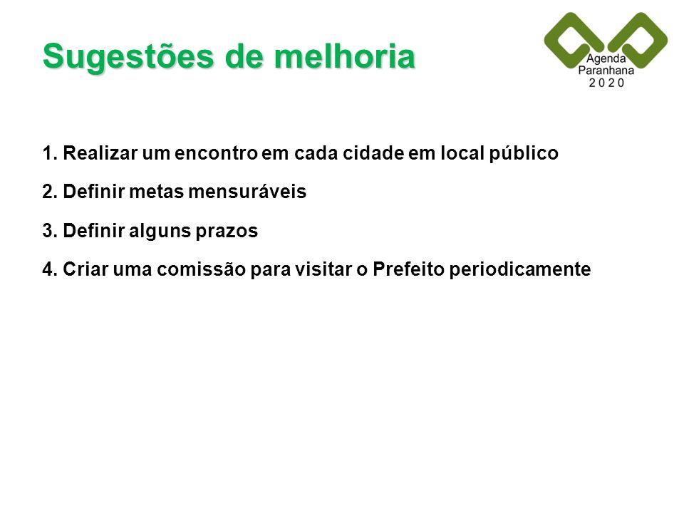 Sugestões de melhoria 1. Realizar um encontro em cada cidade em local público. 2. Definir metas mensuráveis.