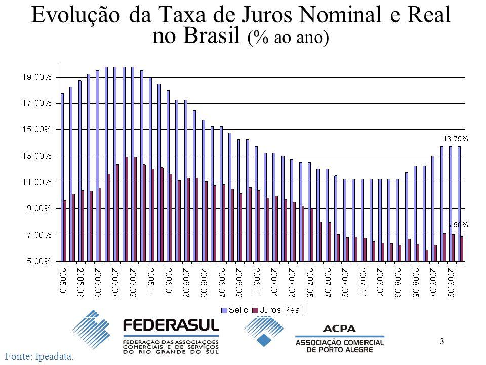Evolução da Taxa de Juros Nominal e Real no Brasil (% ao ano)