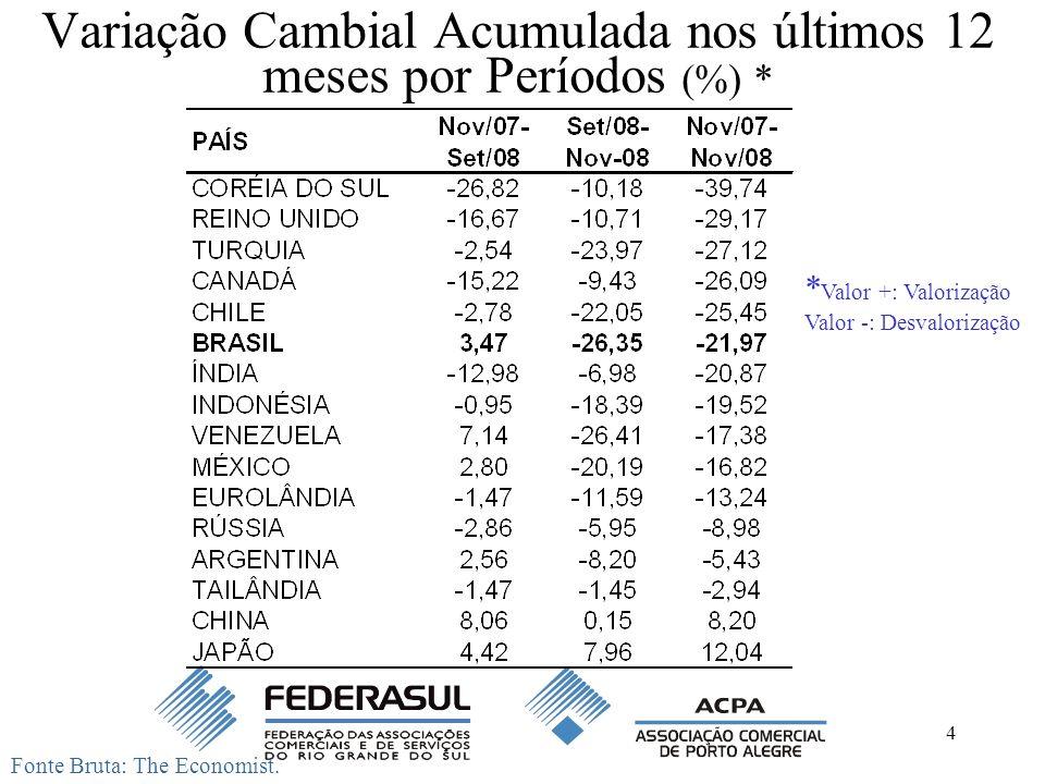 Variação Cambial Acumulada nos últimos 12 meses por Períodos (%) *
