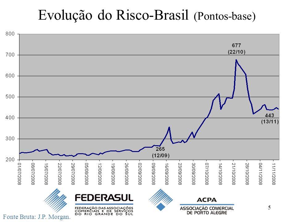 Evolução do Risco-Brasil (Pontos-base)