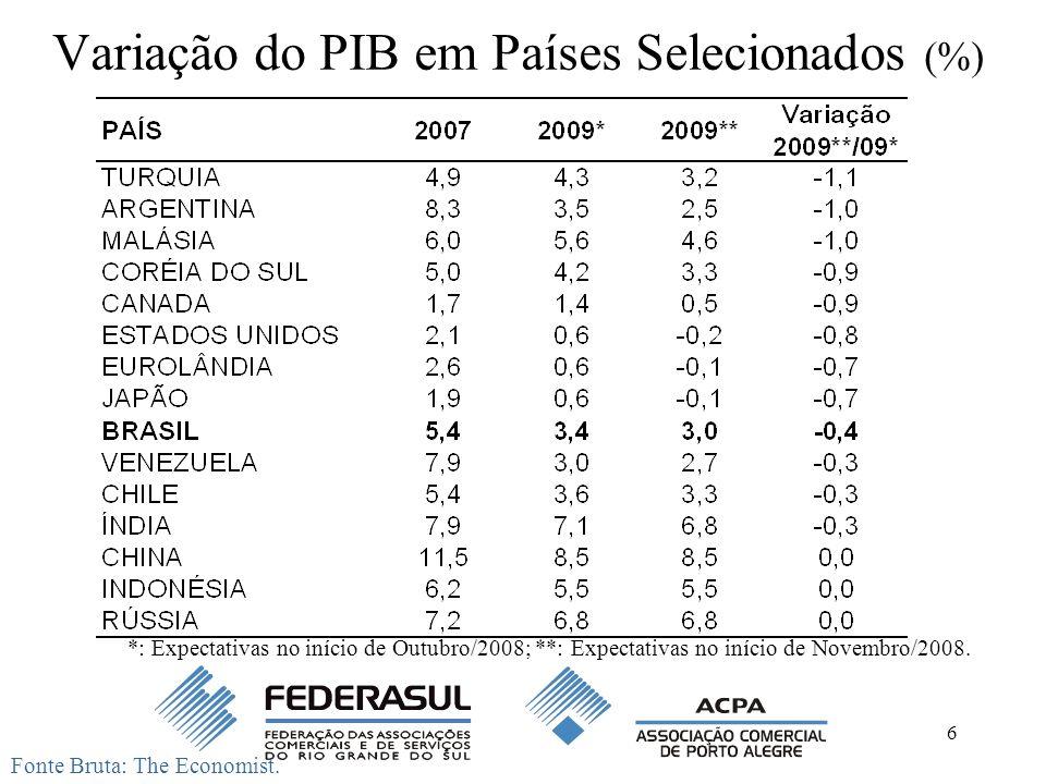 Variação do PIB em Países Selecionados (%)