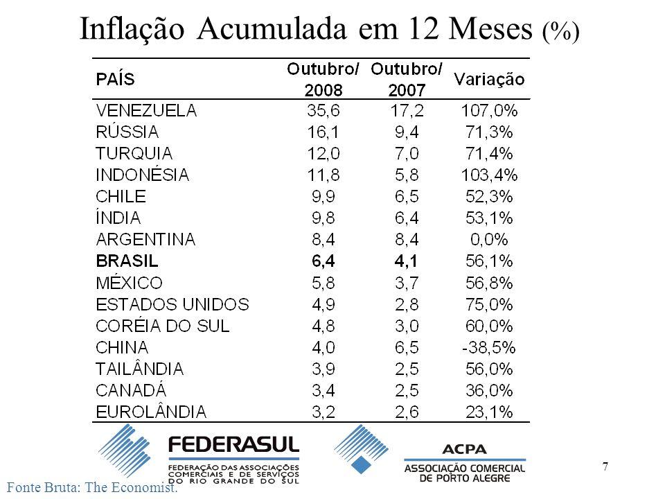 Inflação Acumulada em 12 Meses (%)