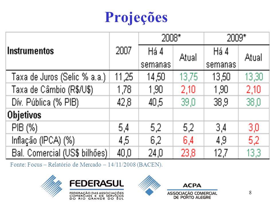Projeções Fonte: Focus – Relatório de Mercado – 14/11/2008 (BACEN).