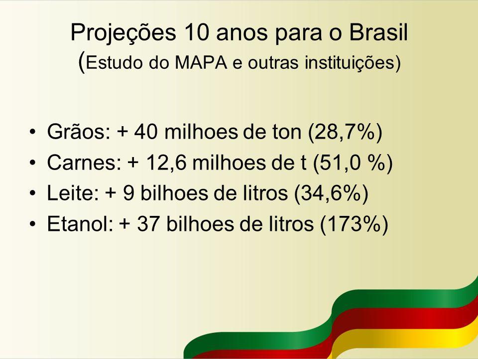 Projeções 10 anos para o Brasil (Estudo do MAPA e outras instituições)