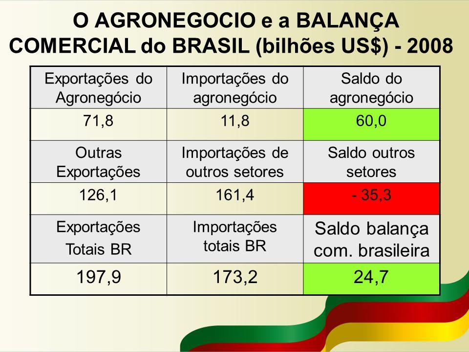 O AGRONEGOCIO e a BALANÇA COMERCIAL do BRASIL (bilhões US$) - 2008
