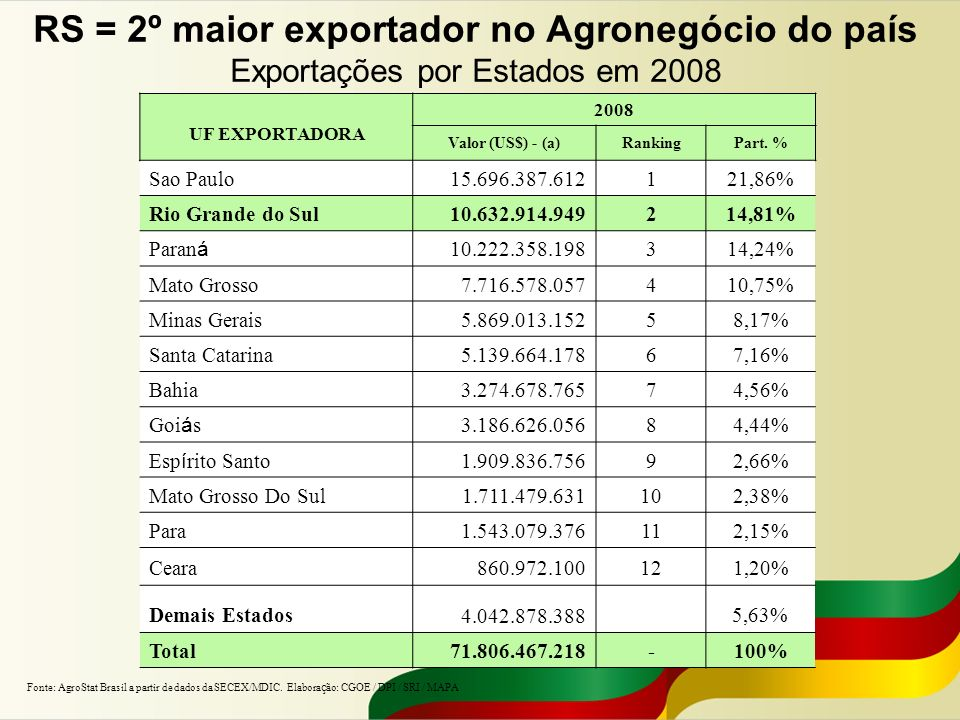 RS = 2º maior exportador no Agronegócio do país Exportações por Estados em 2008