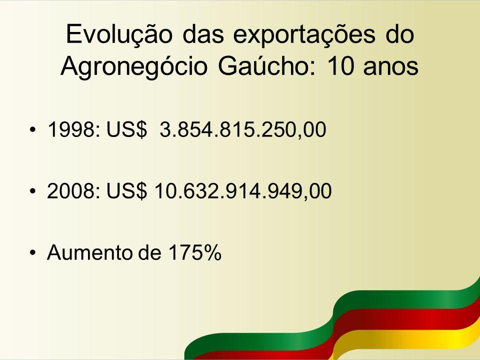 Evolução das exportações do Agronegócio Gaúcho: 10 anos