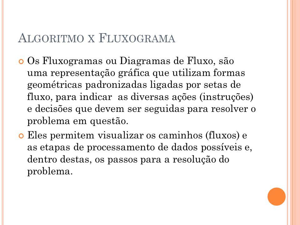 Algoritmo x Fluxograma