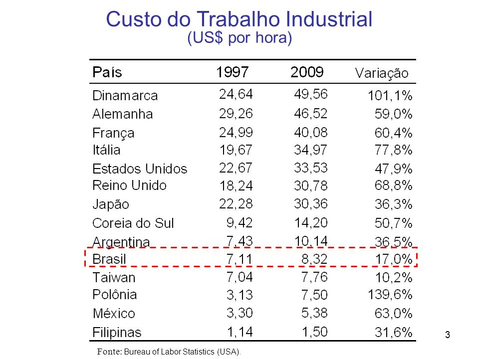Custo do Trabalho Industrial