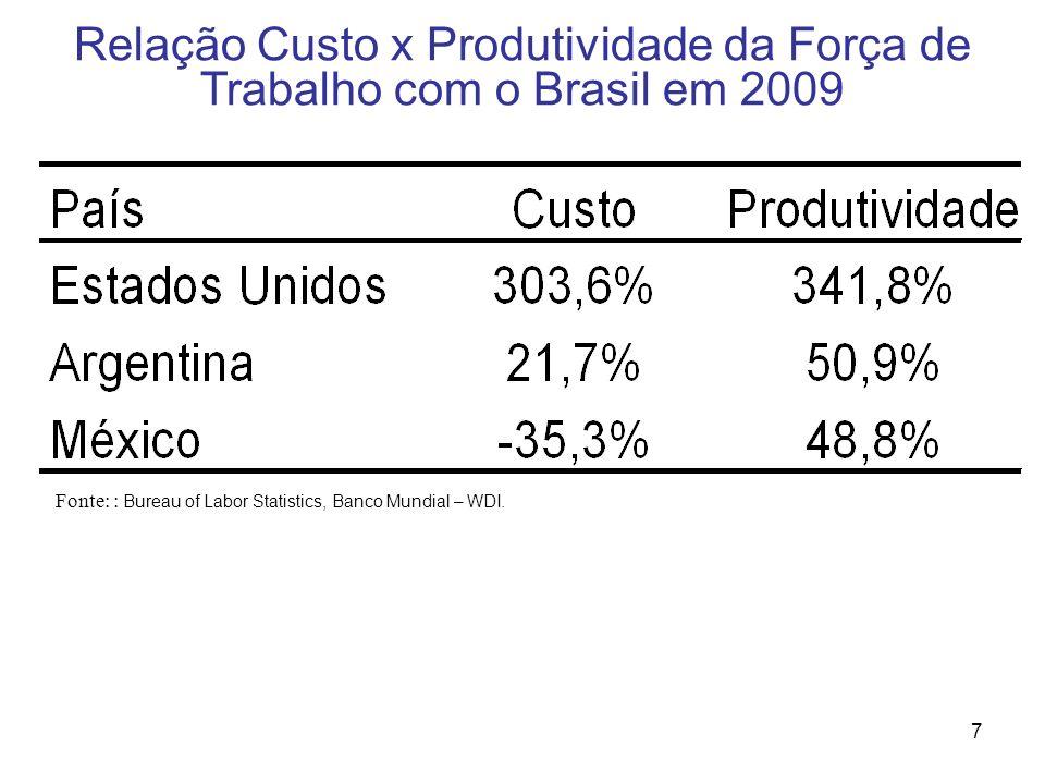 Relação Custo x Produtividade da Força de Trabalho com o Brasil em 2009