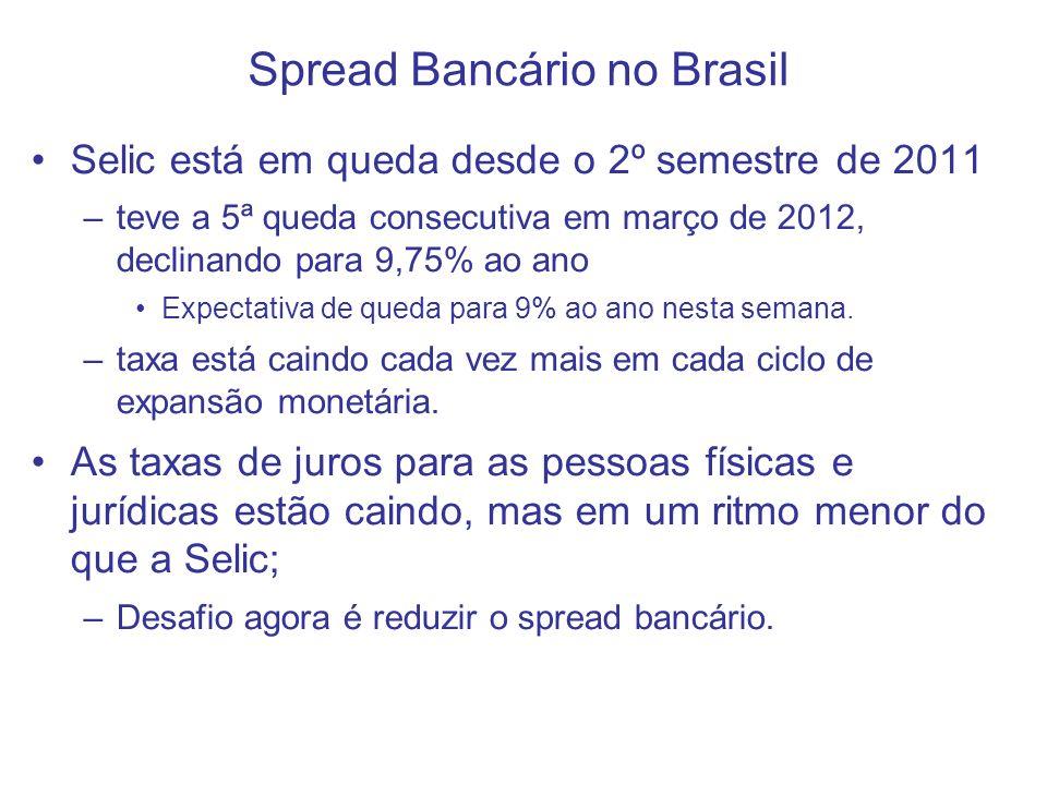 Spread Bancário no Brasil