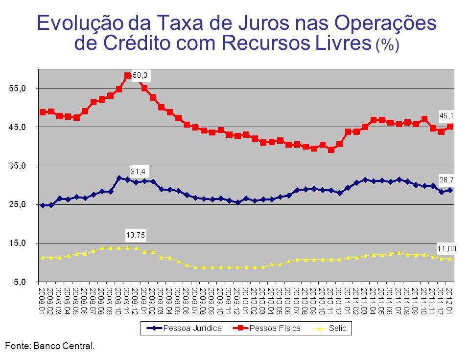 Evolução da Taxa de Juros nas Operações de Crédito com Recursos Livres (%)
