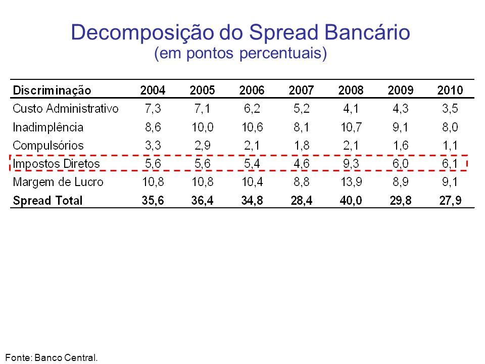 Decomposição do Spread Bancário (em pontos percentuais)