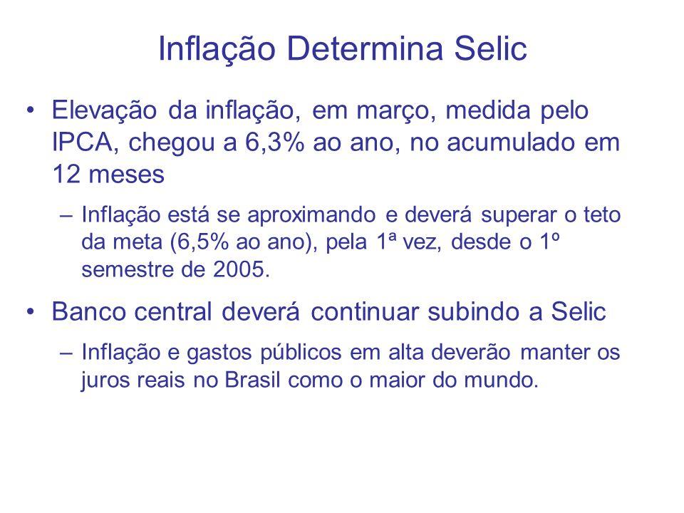 Inflação Determina Selic