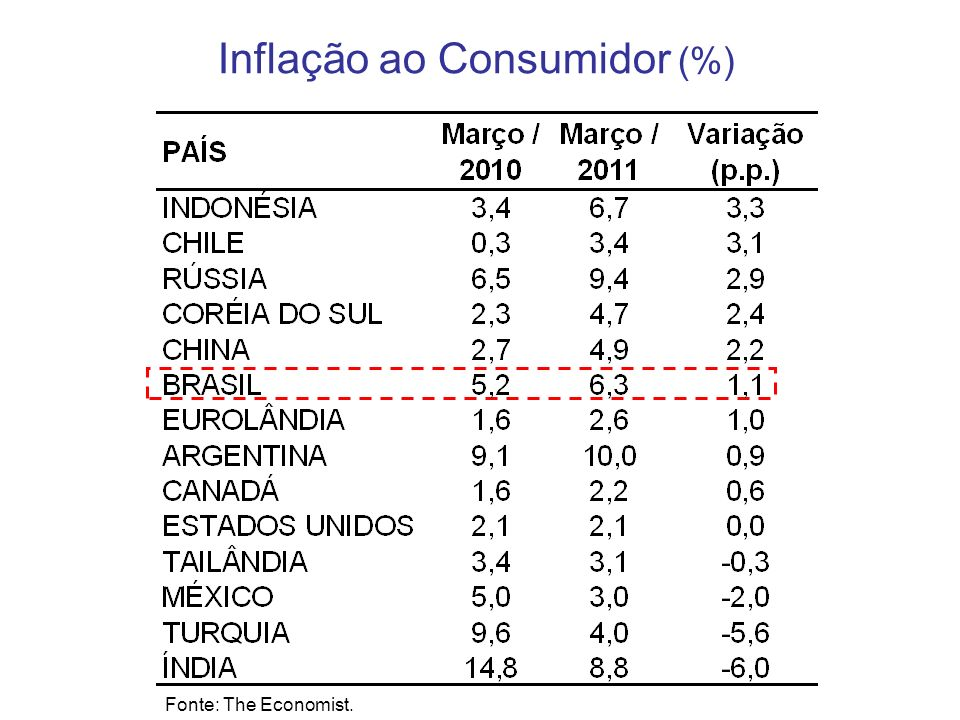 Inflação ao Consumidor (%)