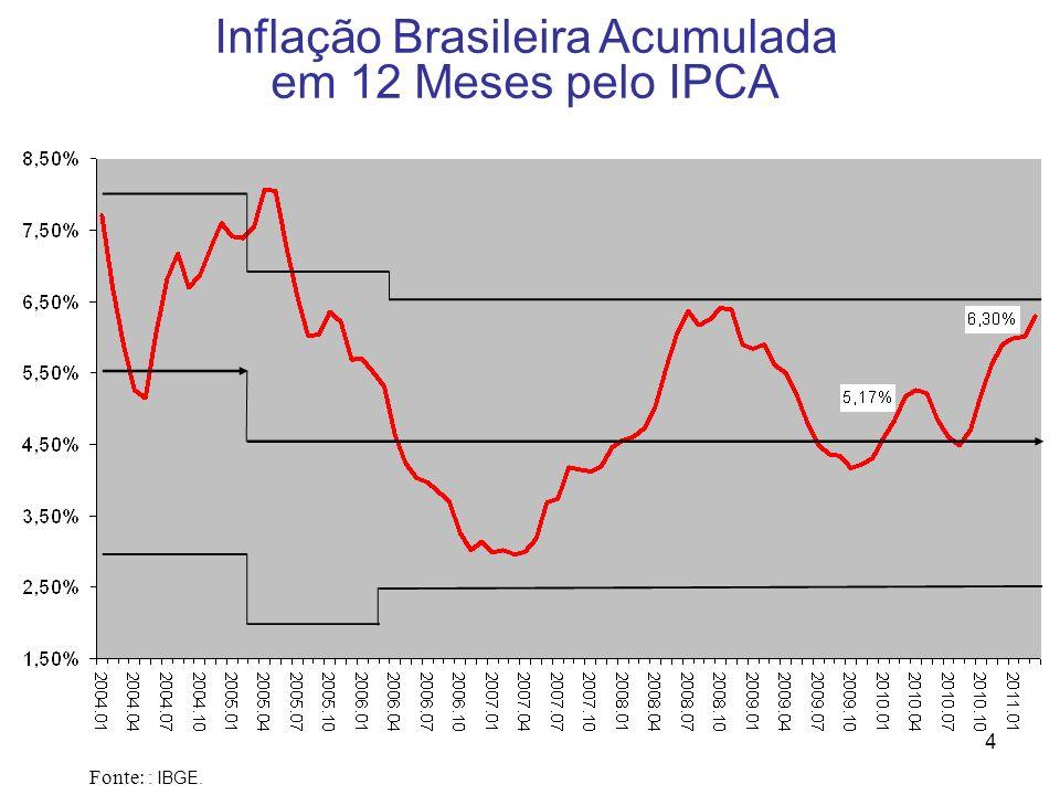 Inflação Brasileira Acumulada