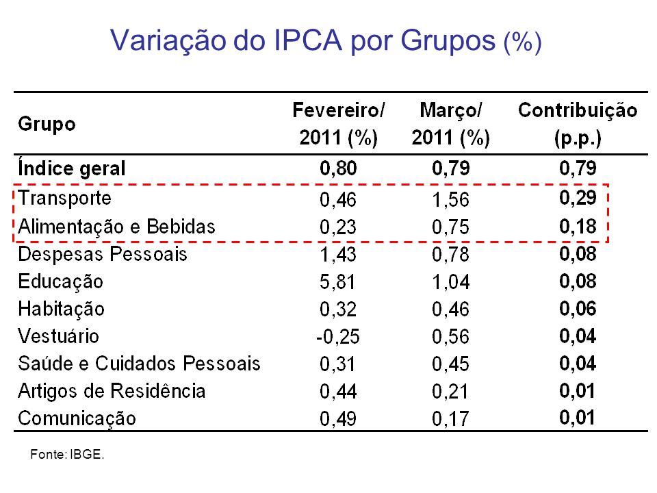 Variação do IPCA por Grupos (%)