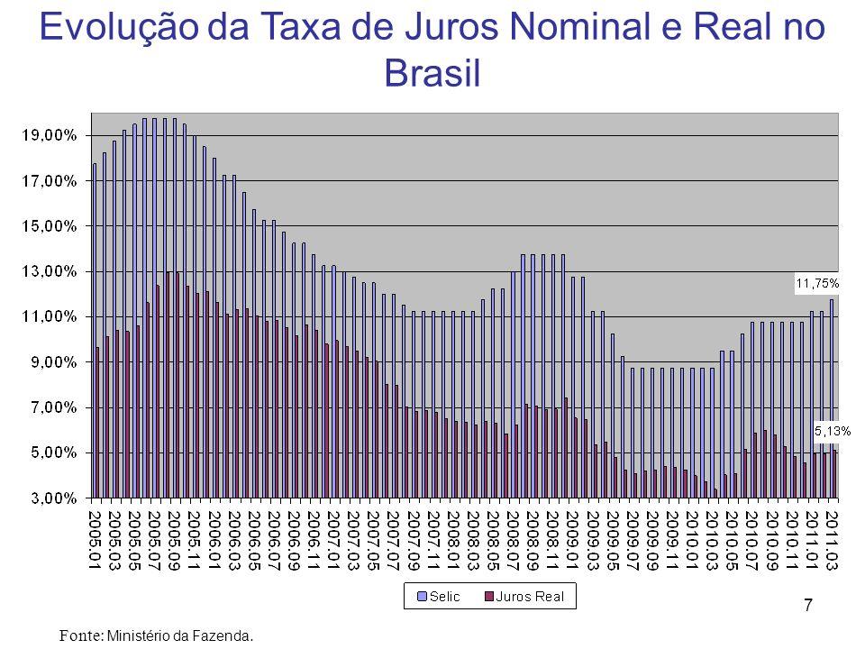 Evolução da Taxa de Juros Nominal e Real no Brasil