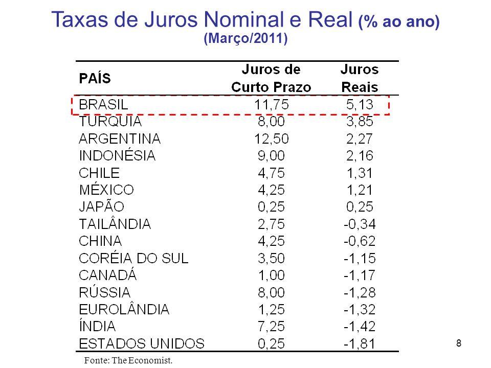 Taxas de Juros Nominal e Real (% ao ano)
