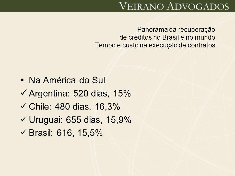 Na América do Sul Argentina: 520 dias, 15% Chile: 480 dias, 16,3%
